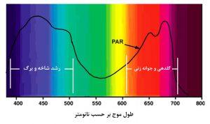 نمودار میزان PAR دریافتی و مراحل رشد گیاه در طول موجهای مختلف نور مریی