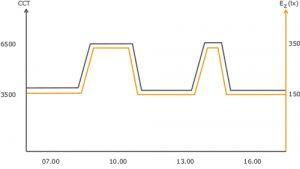 hcl_graph_day-shift-settings