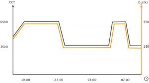 hcl_graph_night-shift-settings-2