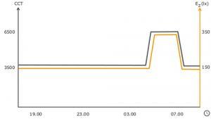 hcl_graph_night-shift-wo-phase-shift