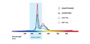 smartphonesemitmostbluelight_graph