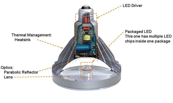 لامپ ال ای دی با درایور داخلی