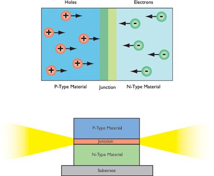 لامپ ال ای دی | ساختار ال ای دی | چراغ ال ای دی