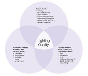 ویژگی های نورپردازی خوب ، نورپردازی ، طراحی نورپردازی ، شرکت نورپردازی ، محاسبات نورپردازی ، محاسبات نورپردازی ، محاسبات روشنایی